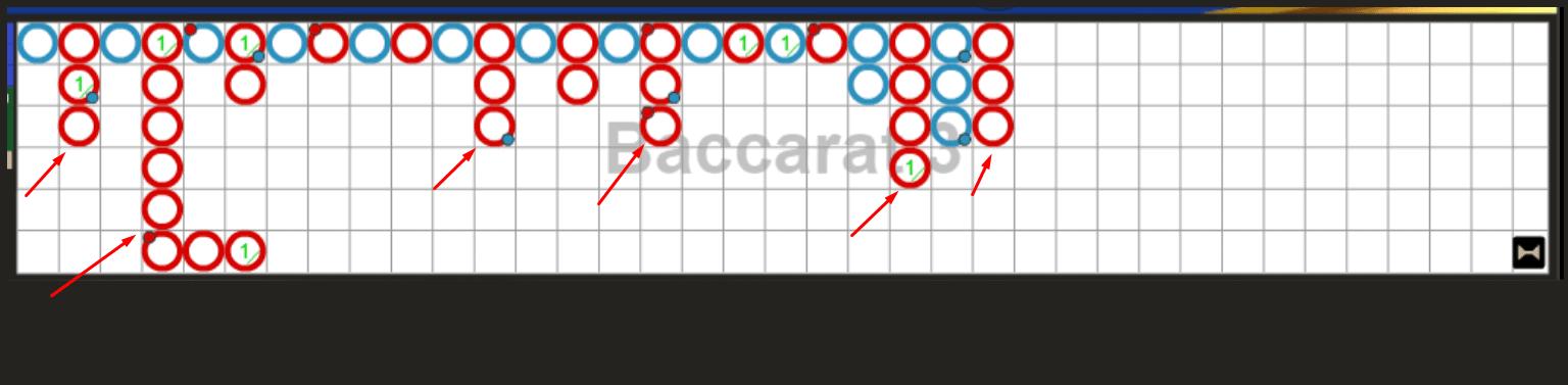 Chiến thuật chơi Bacarat casino bất bại - Thắng nhà cái dễ dàng